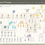 Game of Thrones Illustrated Character Relationship Guide