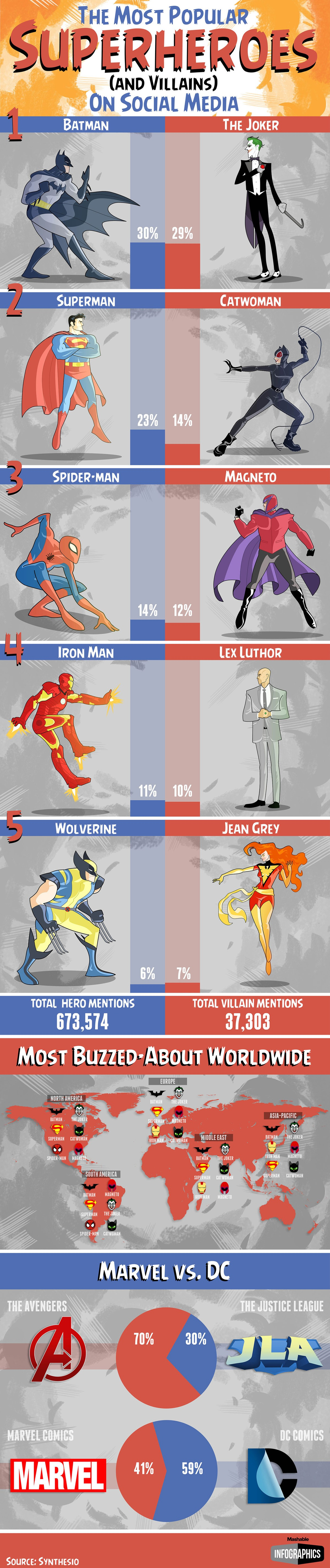Superheroes and Villains Social Media Popularity